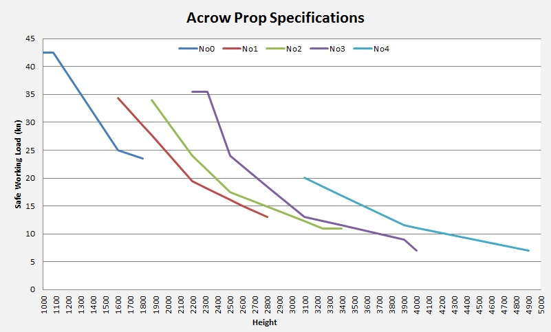 Acrow Prop SpecificationsConstruction Props